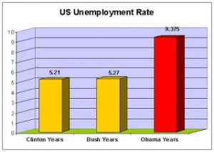 2011-unemployment-rate-by-president